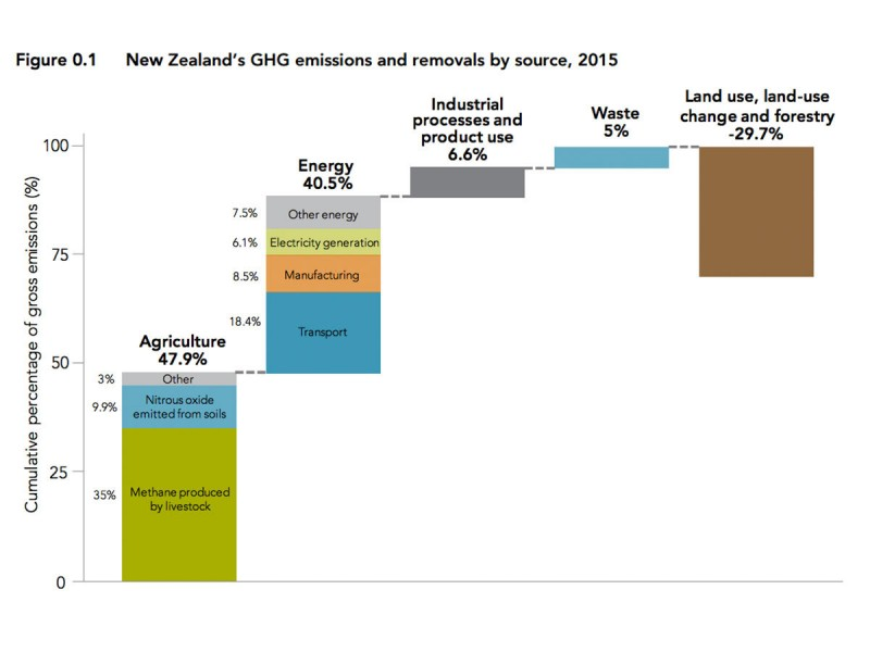 NZ Emissions Breakdown